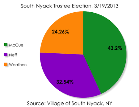 South Nyack Trustee Election 2013