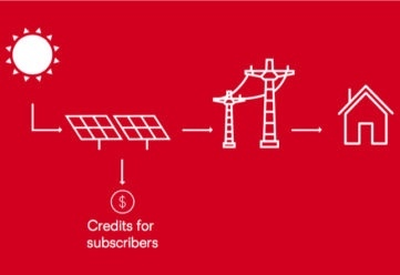 Community Solar, How it Works. Source: Nexamp, Solarize Hudson Valleyt-works